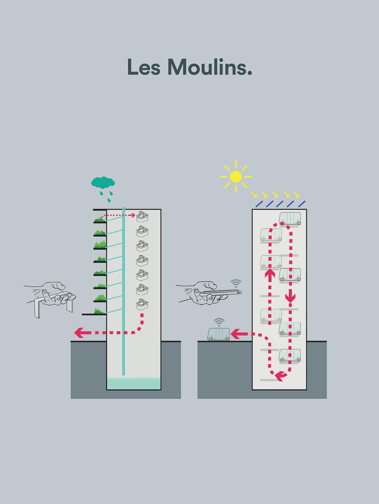 morphopolis, transit, montréal, concours, collectif escargo, cano, architecture de paysage, design urbain, transport, moulins, éoles